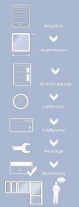 Eurofenster-Bestellablauf